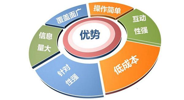 市场营销就业前景分析方向